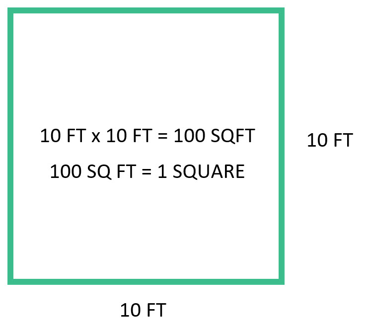 Roofing Square Calculation