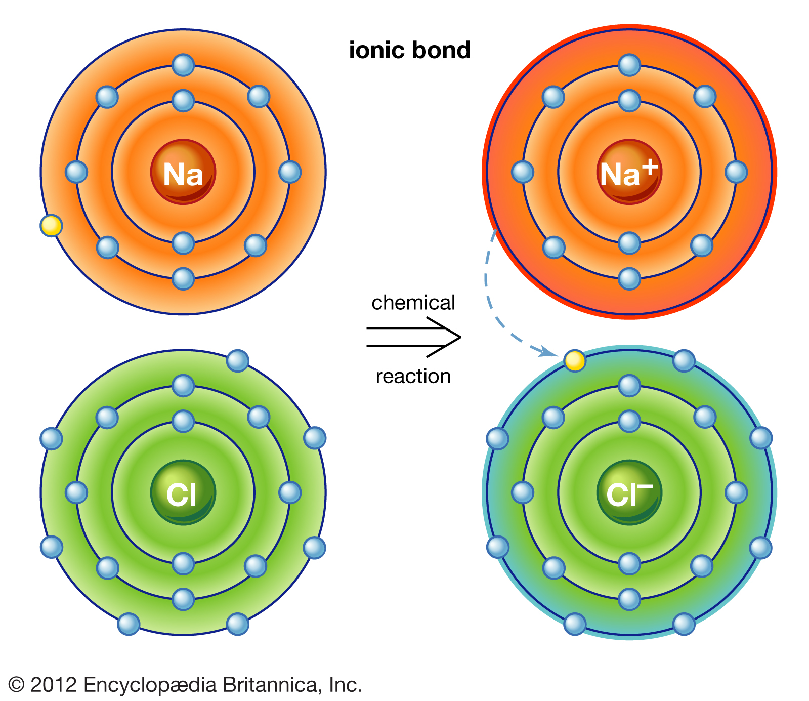 Image result for ionic bonded compounds