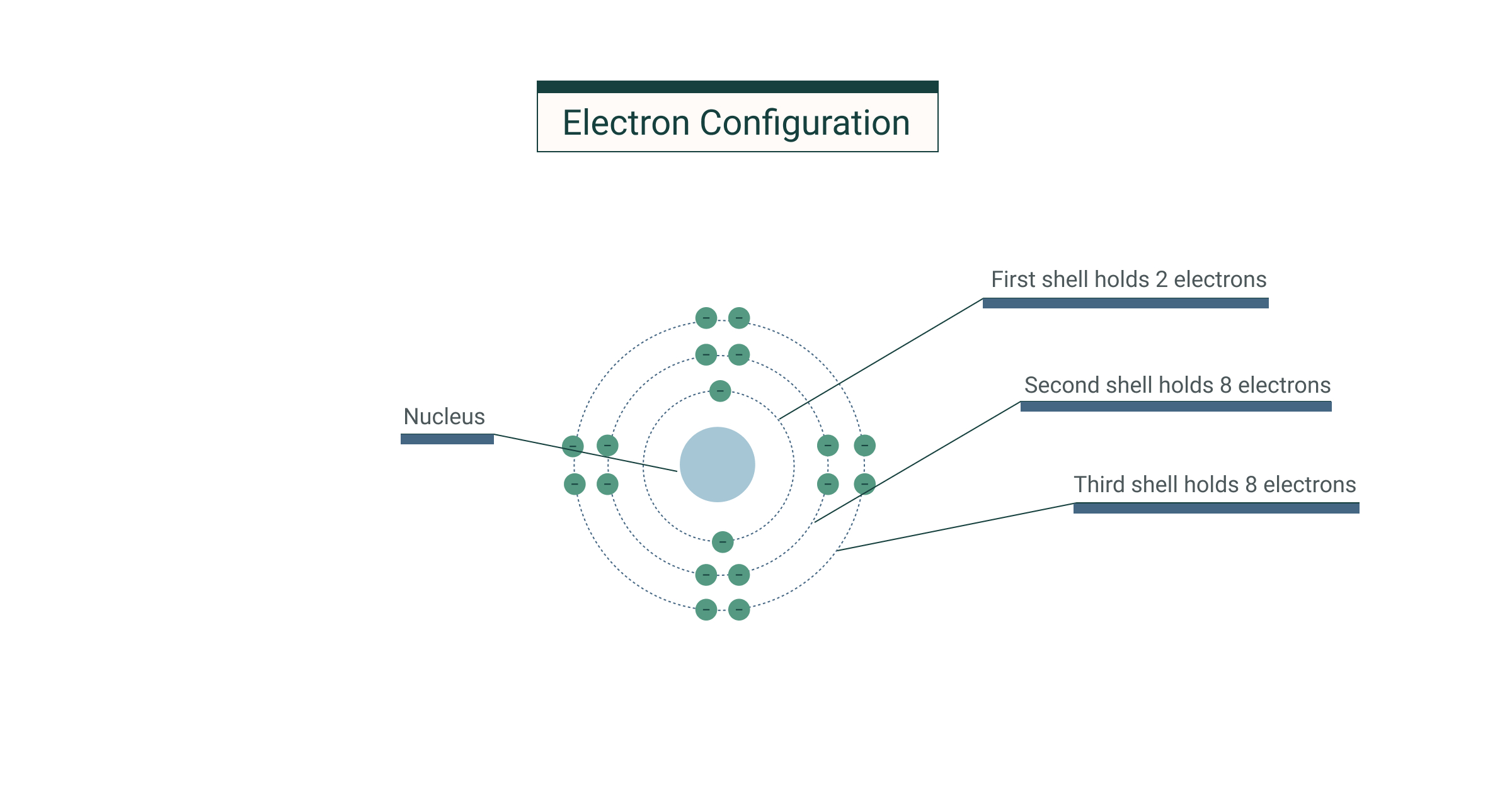 Electron Configuration and Structure