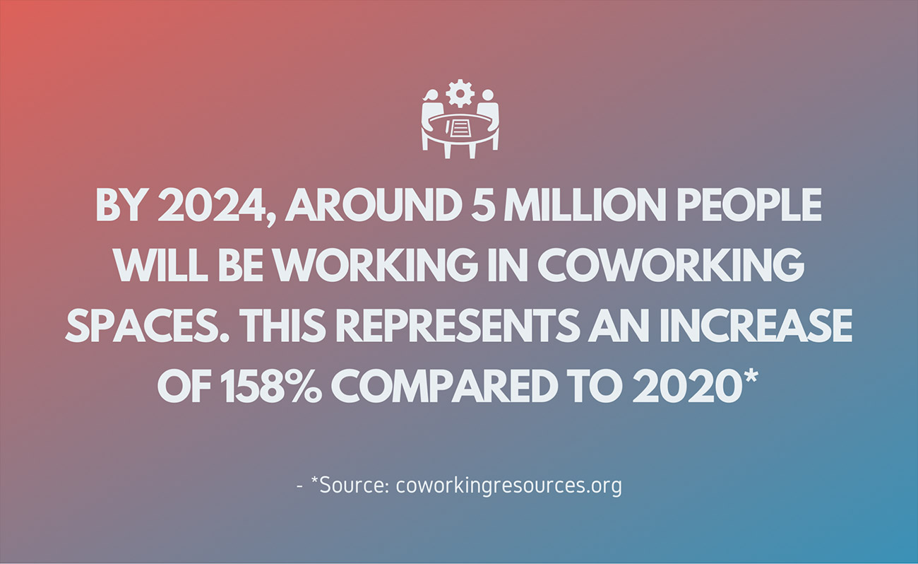 stats about increase of coworking spaces in 2020