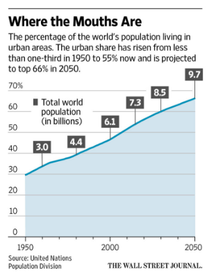 Percentage of World's Population Living in Urban Areas