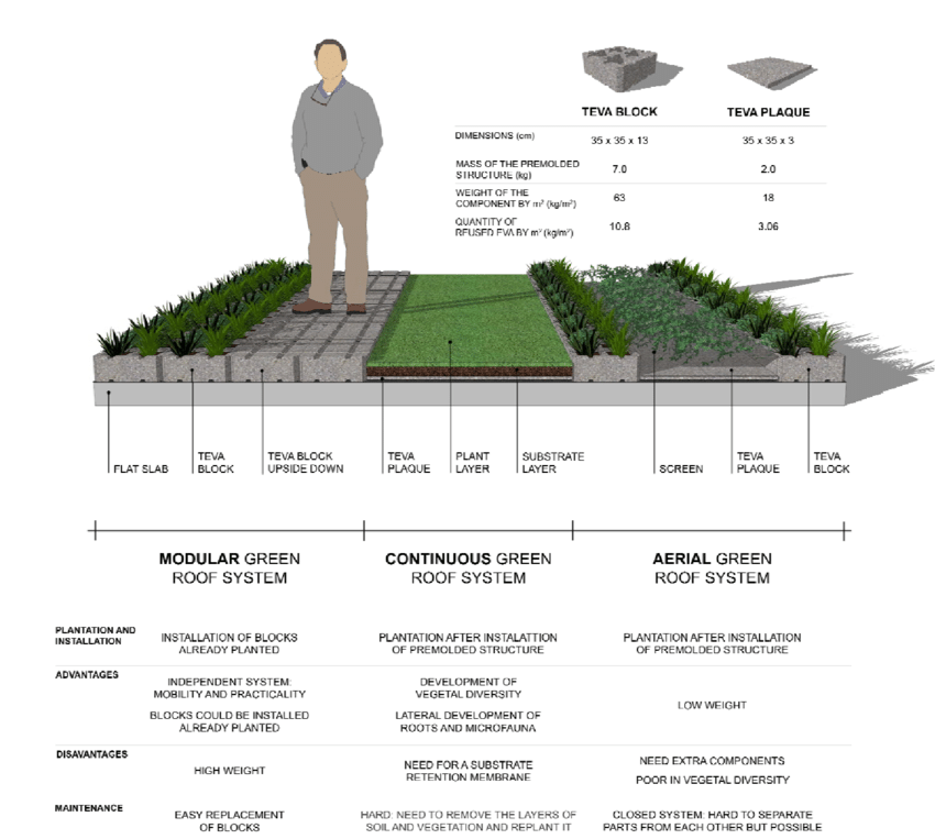Comparison between the types of green roof and their structural... |  Download Scientific Diagram
