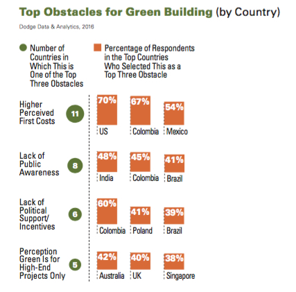 Lower Operating Costs Is No. 1 Reason to Build Green, 'Perceived' Higher  Costs Is Biggest Obstacle