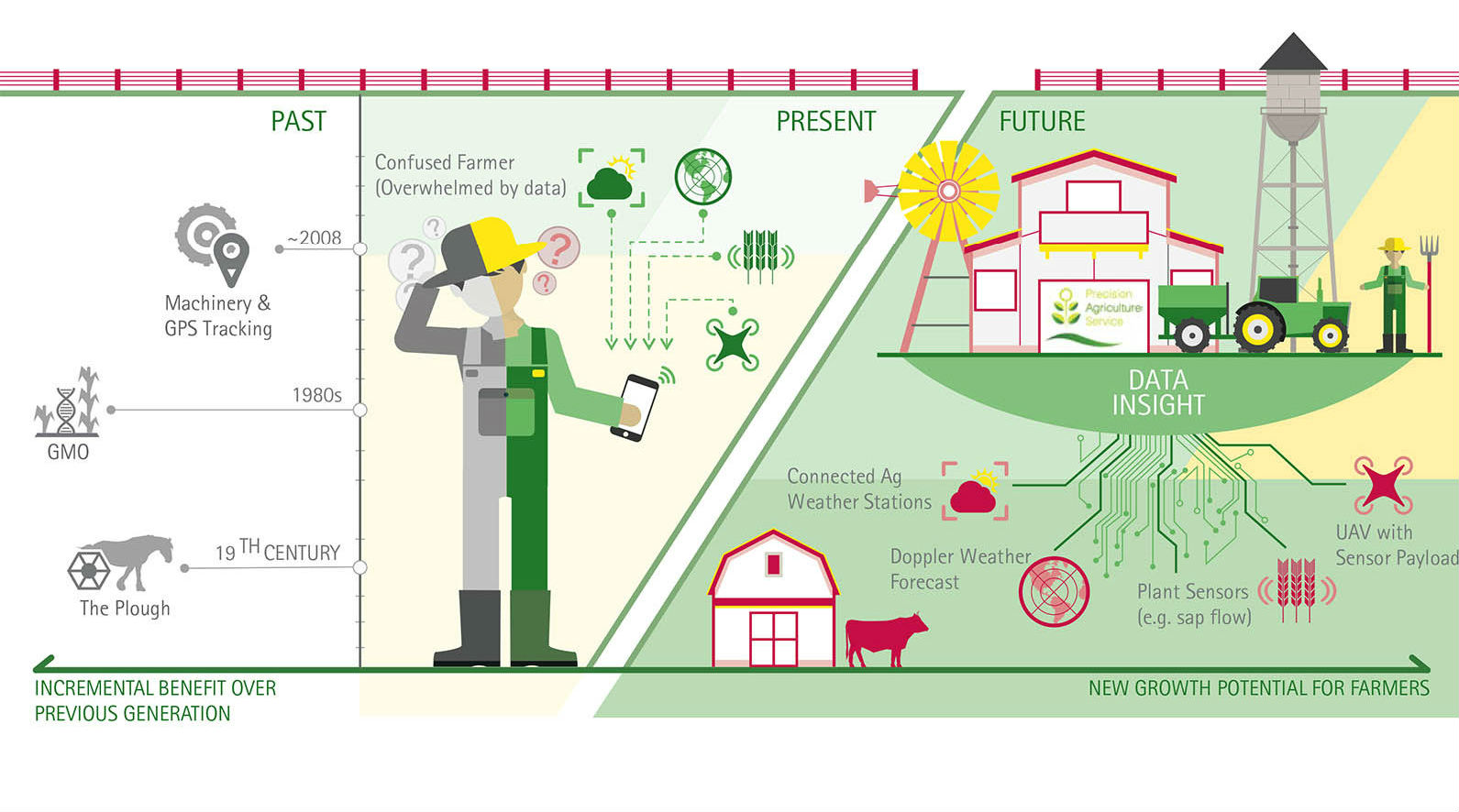 Digital Technologies in Agriculture: adoption, value added and overview |  by Ivanov Igor | Gamaya blog | Medium