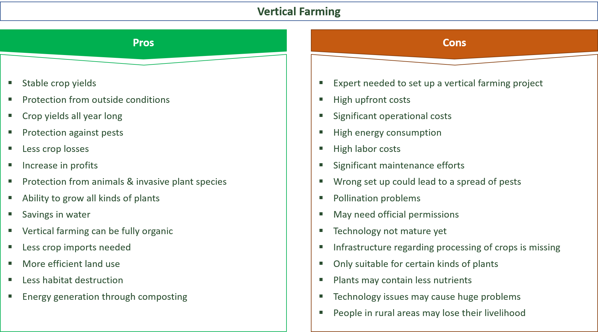 29 Major Pros & Cons Of Vertical Farming - E&C