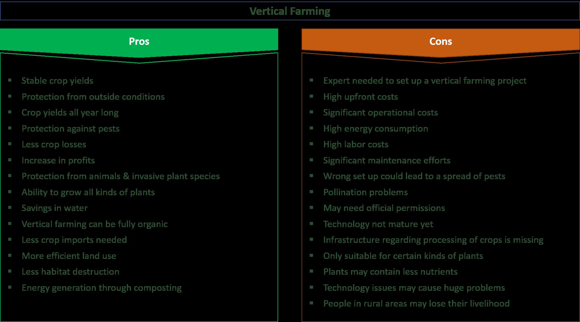 29 Major Pros & Cons Of Vertical Farming - E&C
