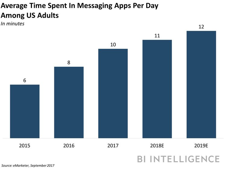chart of average time spent in messaging apps