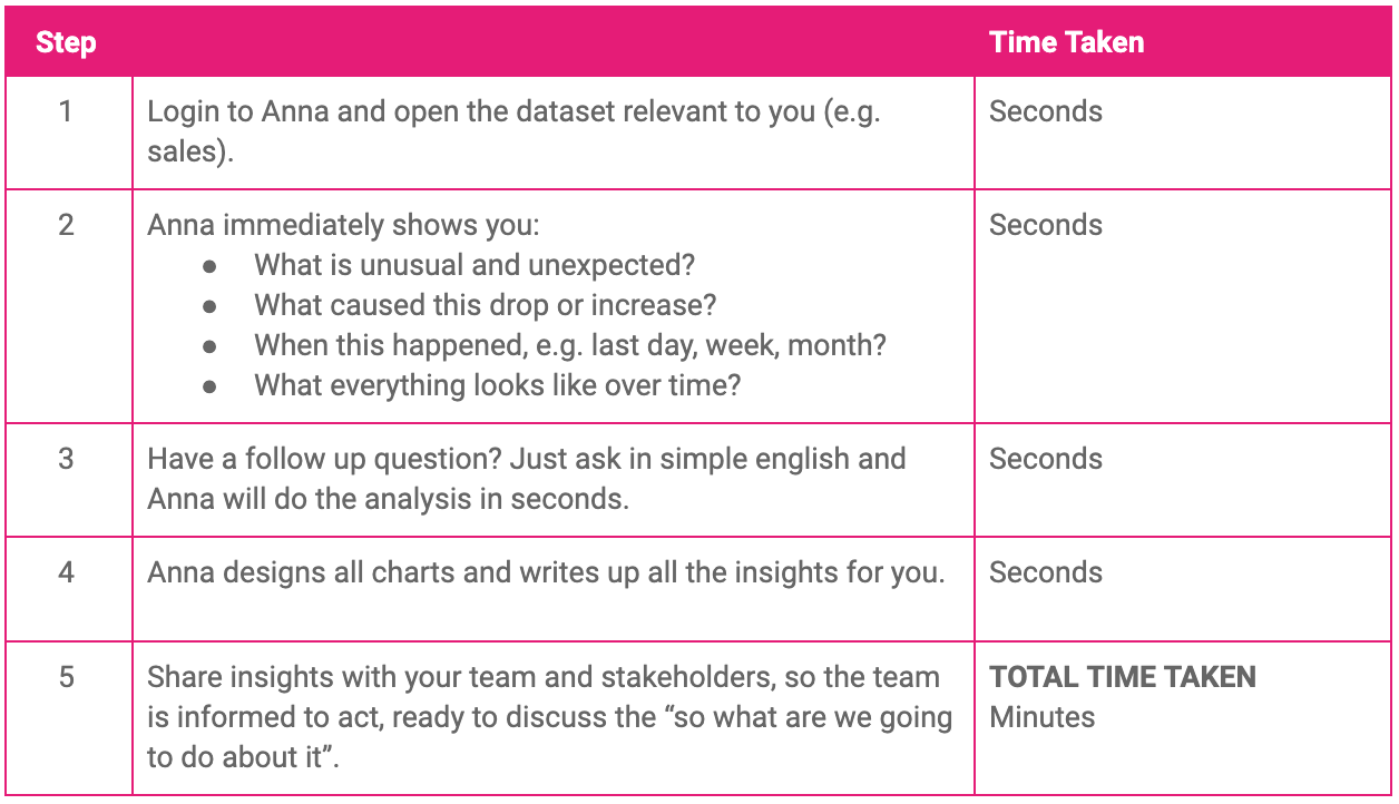 a table showing what does self service insights with Hyper Anna is.