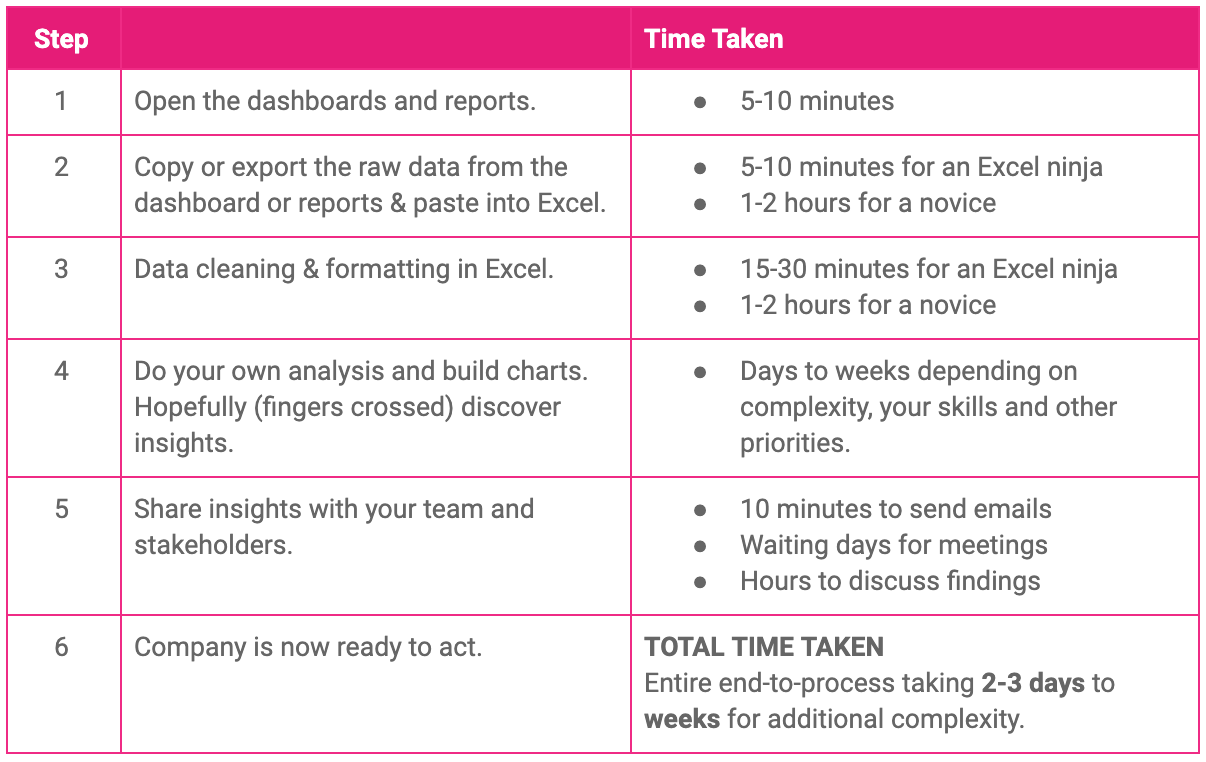 a table showing what does self-service insights in a typical organisation look like