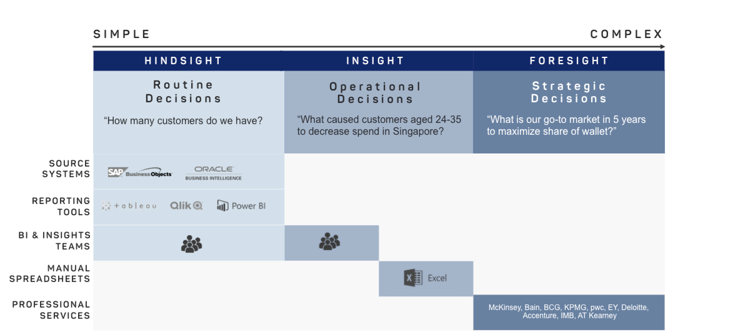 3 types of information or insights in enterprise: hindsight, insight and foresight