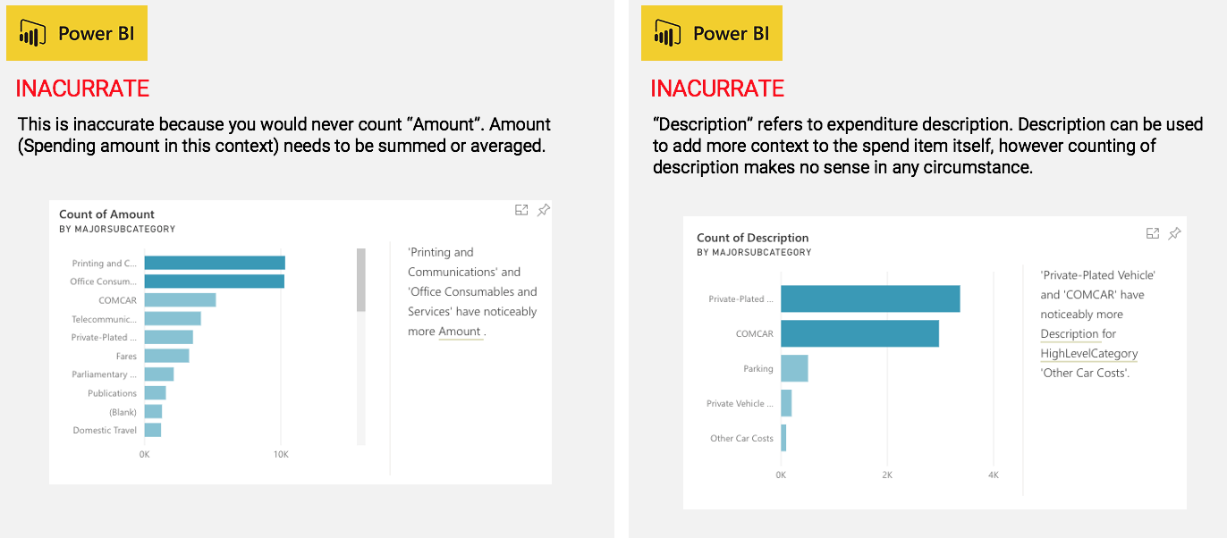 Power BI generated 26 insights of which only 2 (7%) were accurate