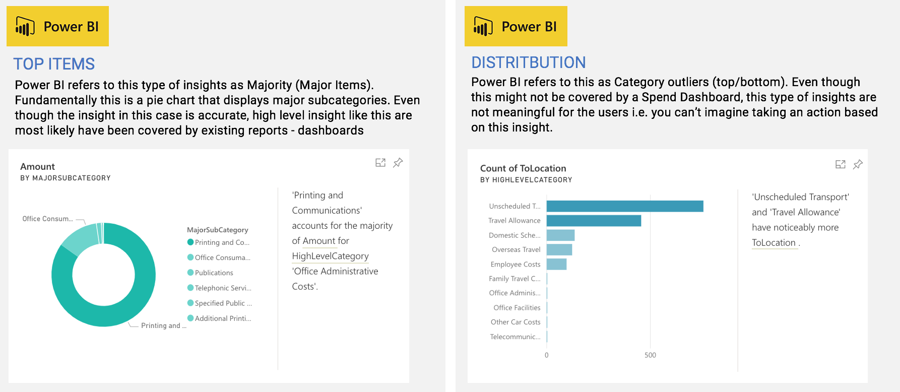 Power BI dashboard applies basic algorithms in attempt to uncover hidden insights