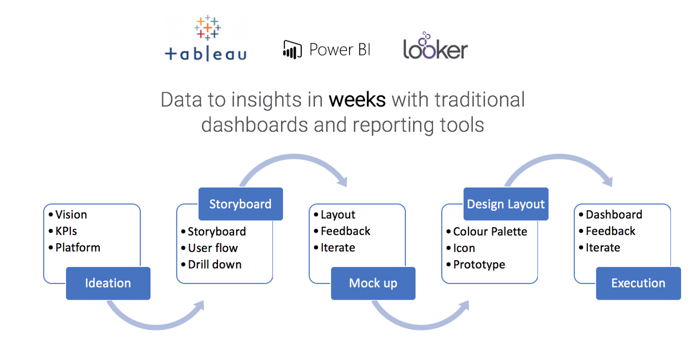 Comparison between Tableau, Power BI and Looker on data to insights capabilities.