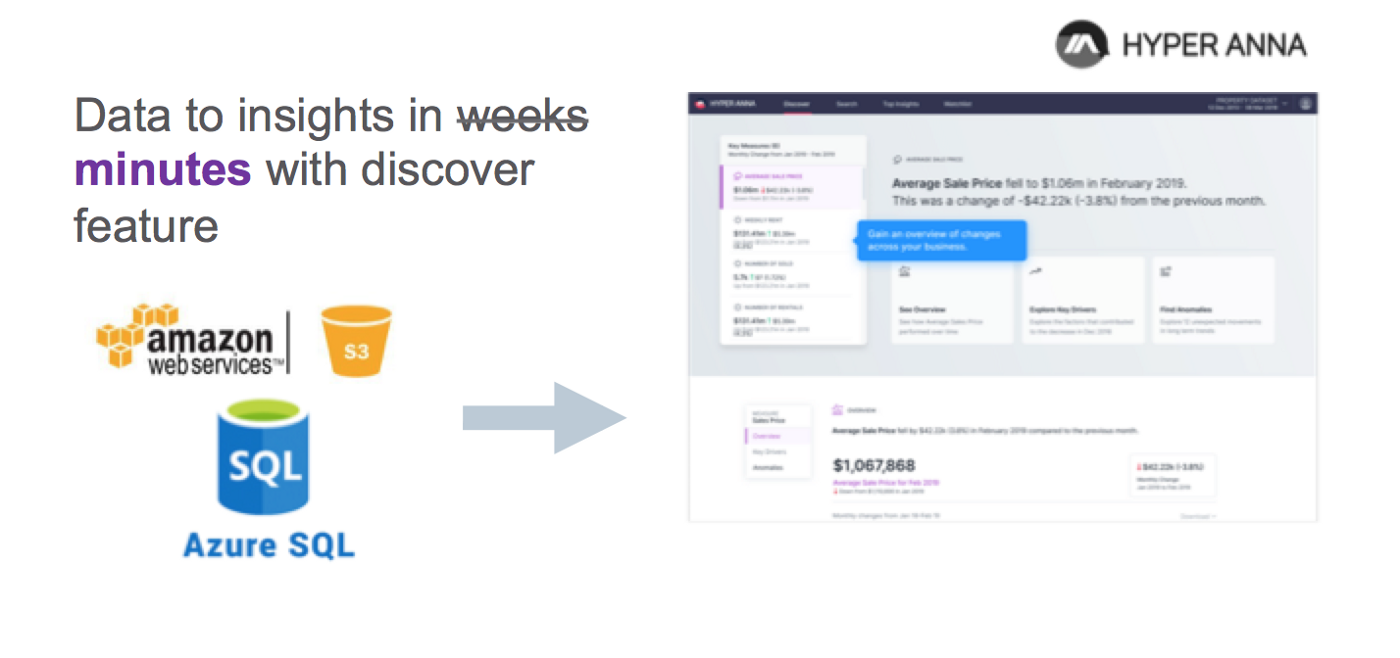 Data to insights in minutes with Hyper Anna's Discover feature