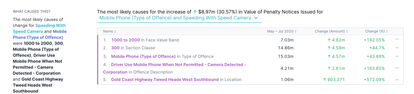 COVID 19 Traffic offences - speeding with mobile phone