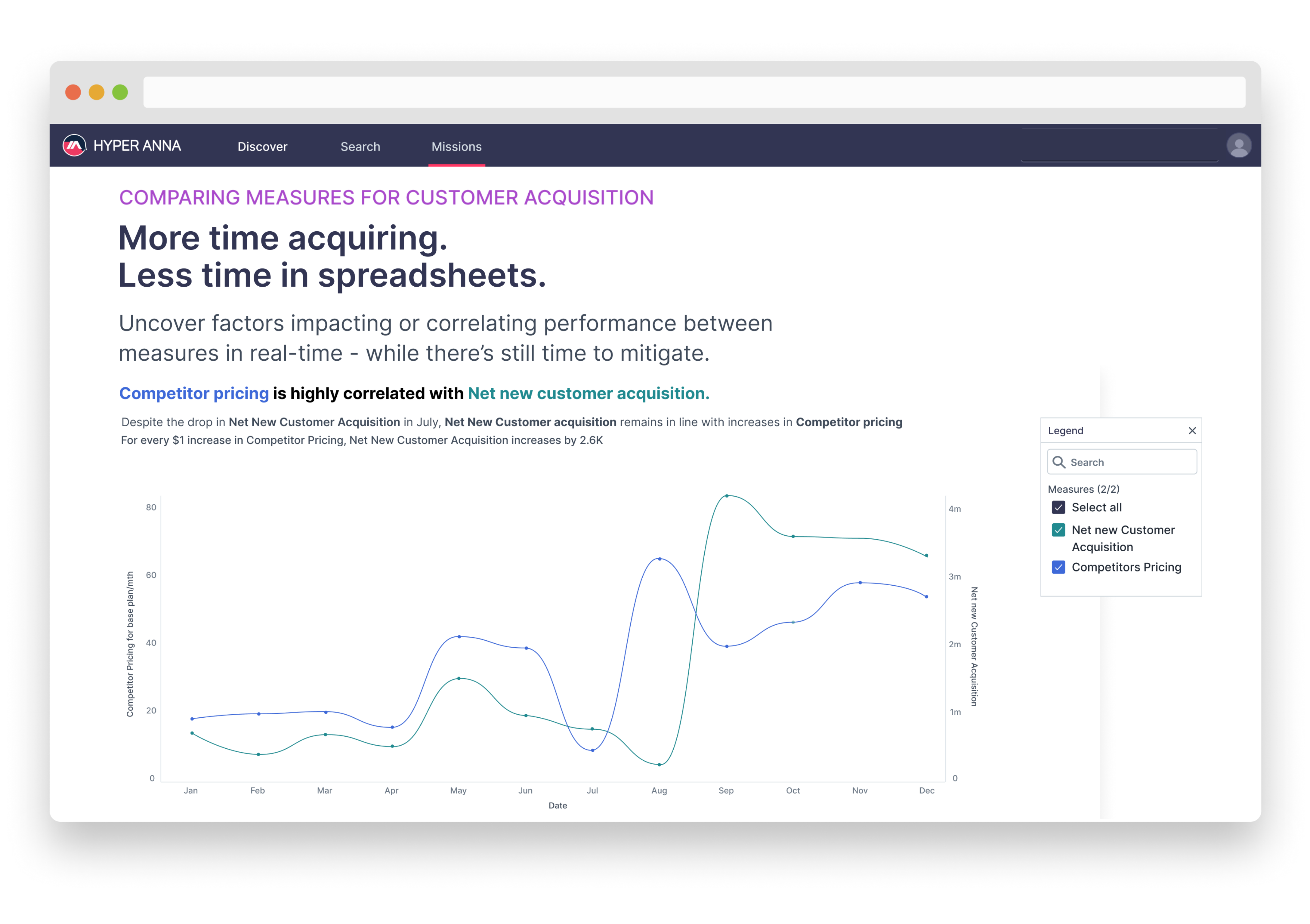 Have more time acquiring. Less time in spreadsheets with Hyper Anna.