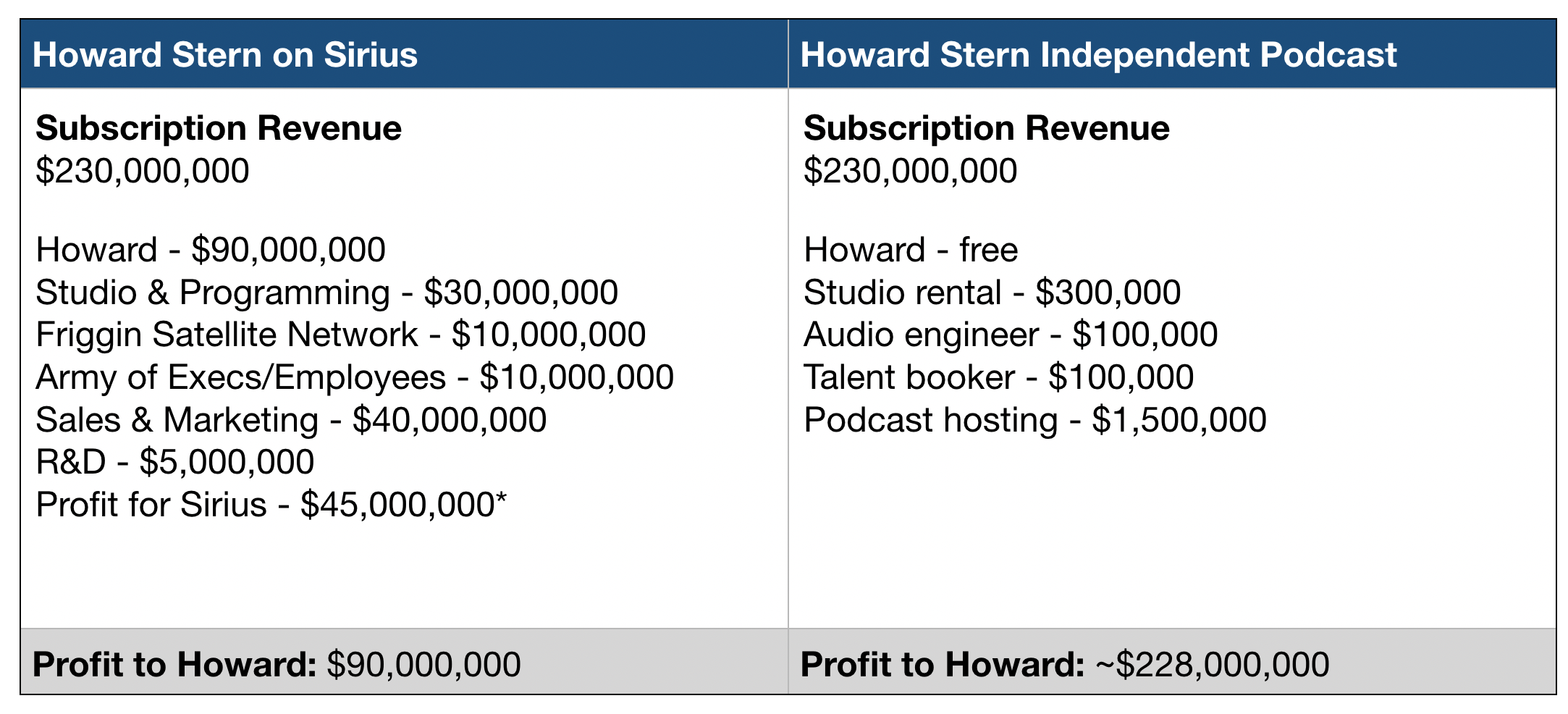 Chart giving approximate revenue of Howard Stern on Sirius compared to independent podcast