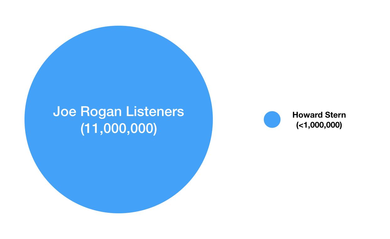 Chart of Estimated per episode listener numbers for Joe Rogan vs. Howard Stern