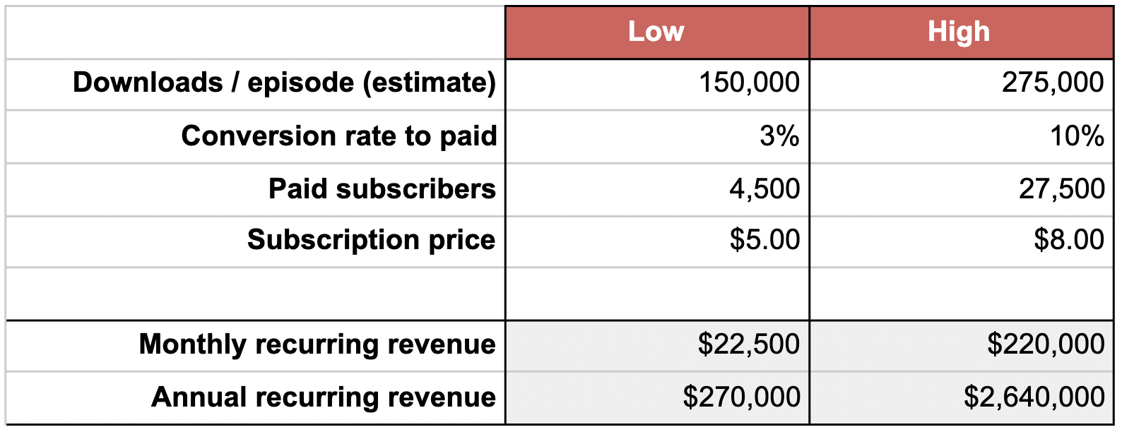 Chart of Revenue Projections for The Dan Le Betard Show with Stugotz