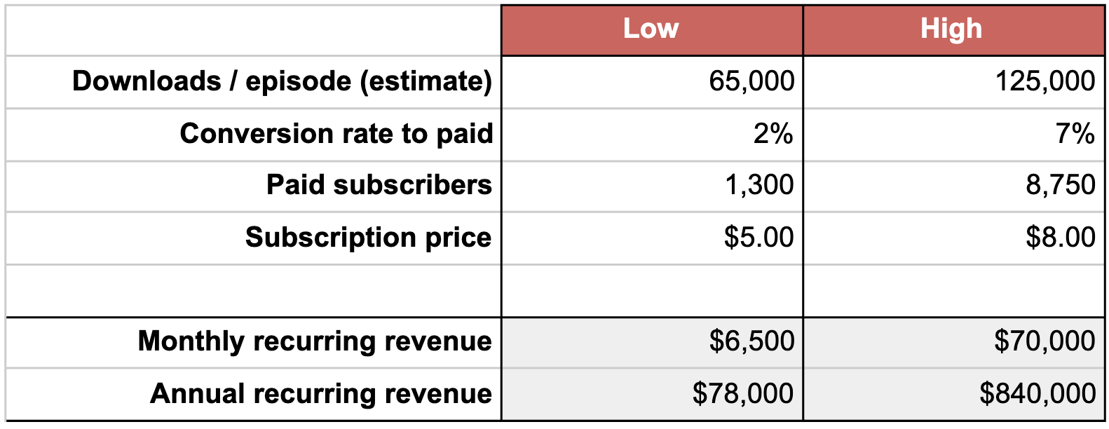 Chart of Revenue Projections for Earn Your Leisure Podcast