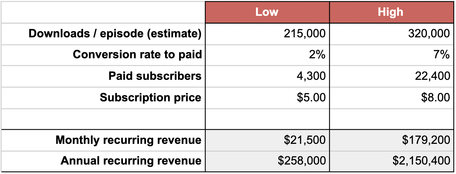 Chart of Revenue Projections for Sex with Emily podcast