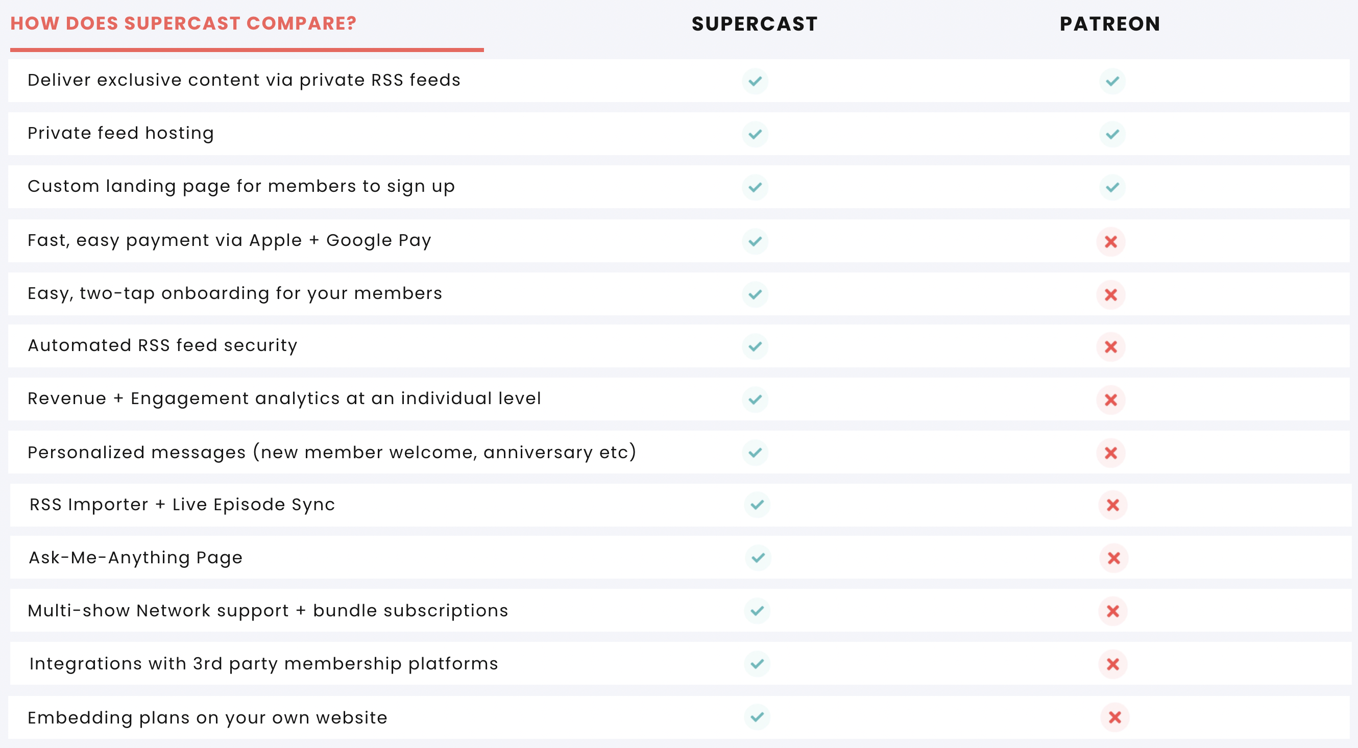 Chart Comparing Supercast to Patreon
