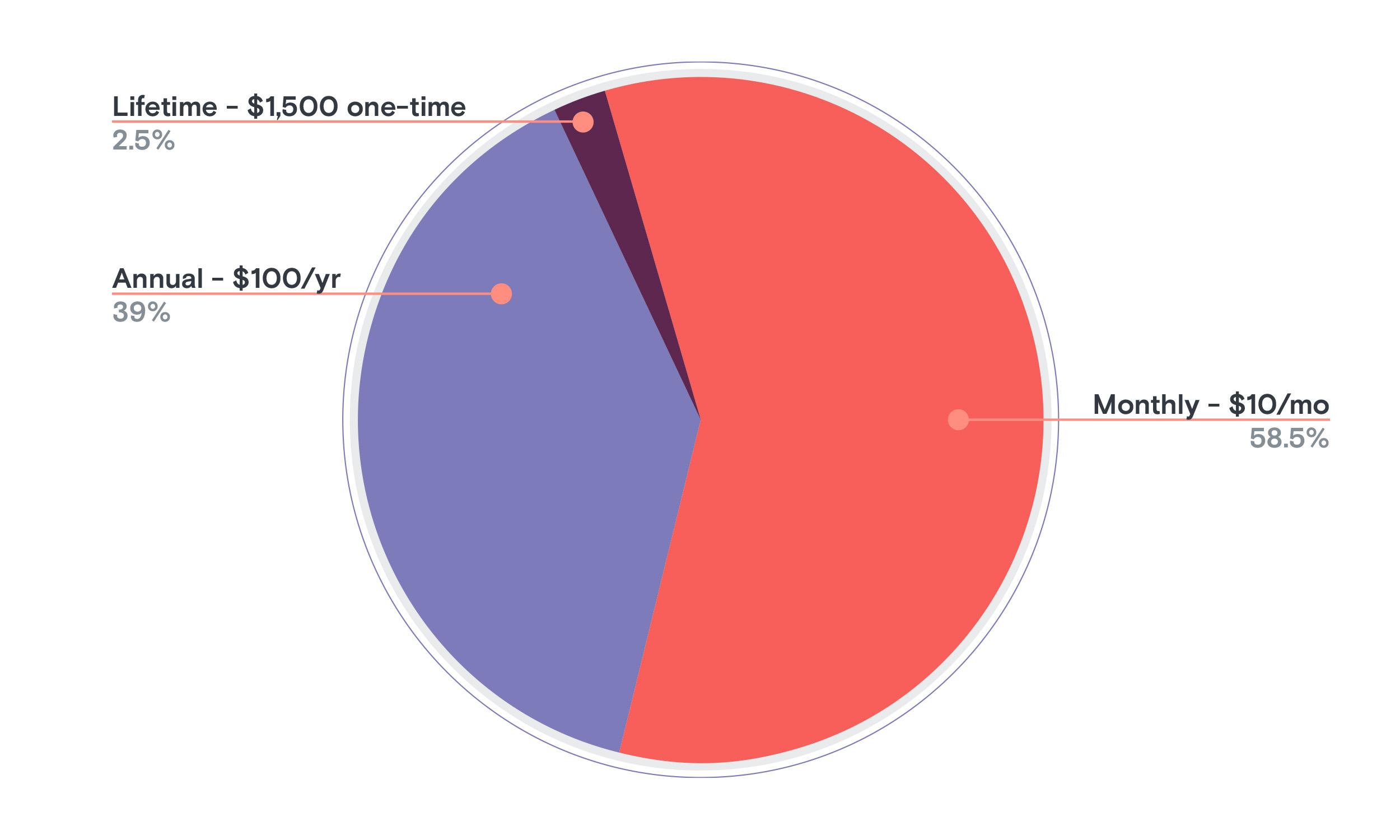 Pie chart: Breaking Points subscriber breakdown by plan type