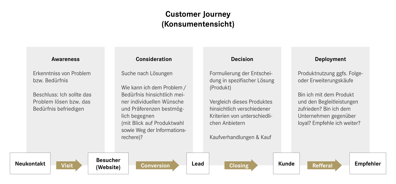 Customer Journey, Awareness, Consideration, Decision, Deployment