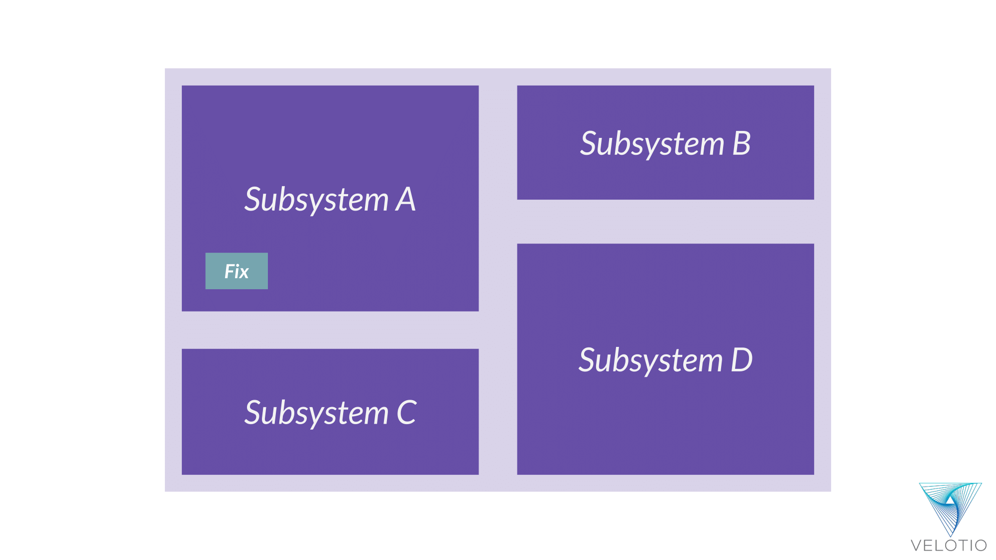 Representational bug fix in Subsystem A in our monolithic application