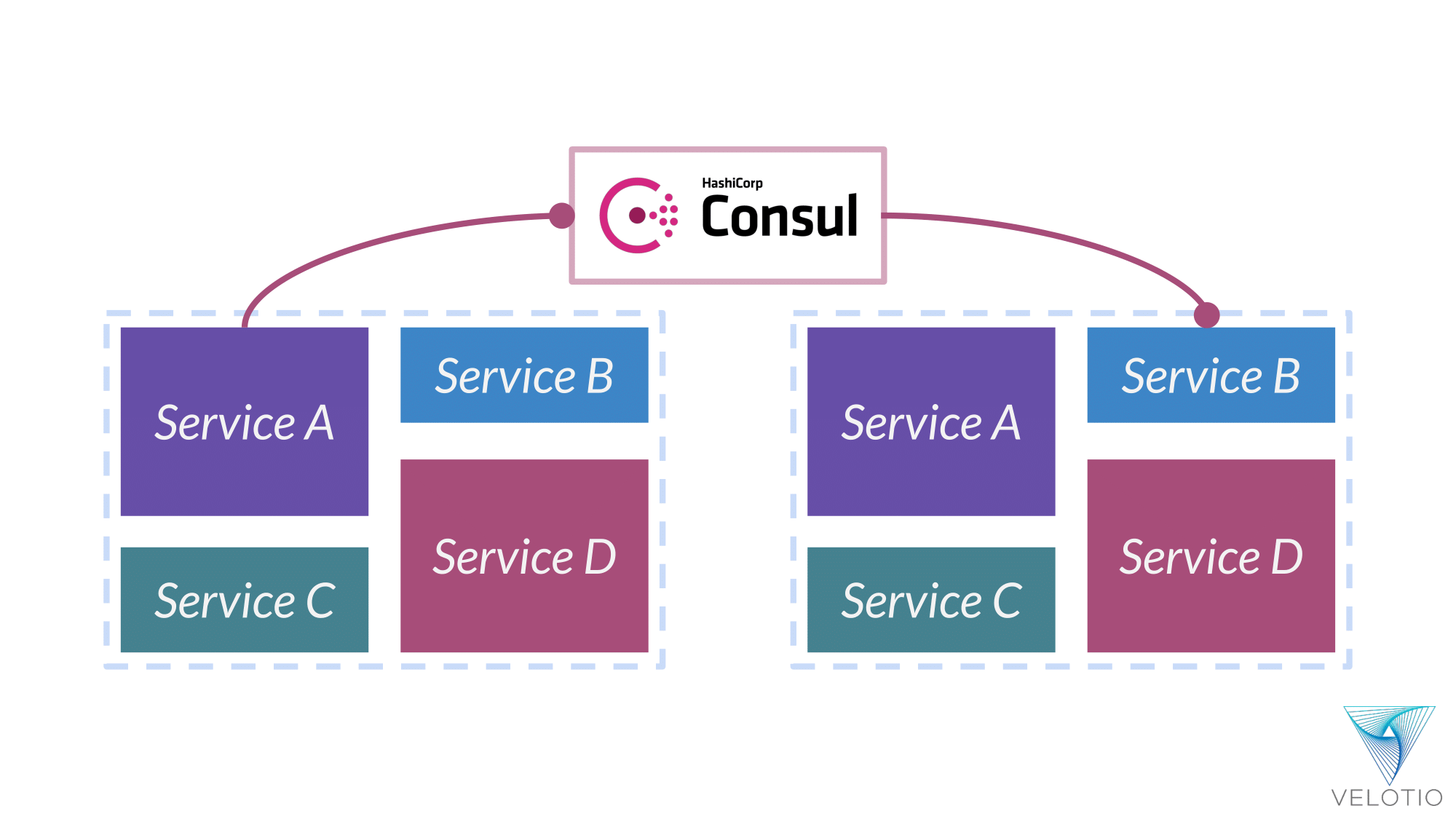 Consul's Service Registry helps Service A find Service B and establish communication