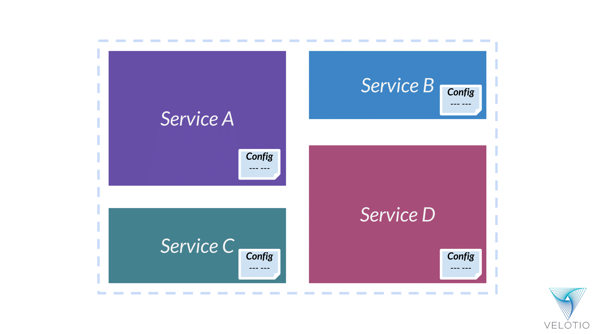 A copy of application configuration is distributed across different services