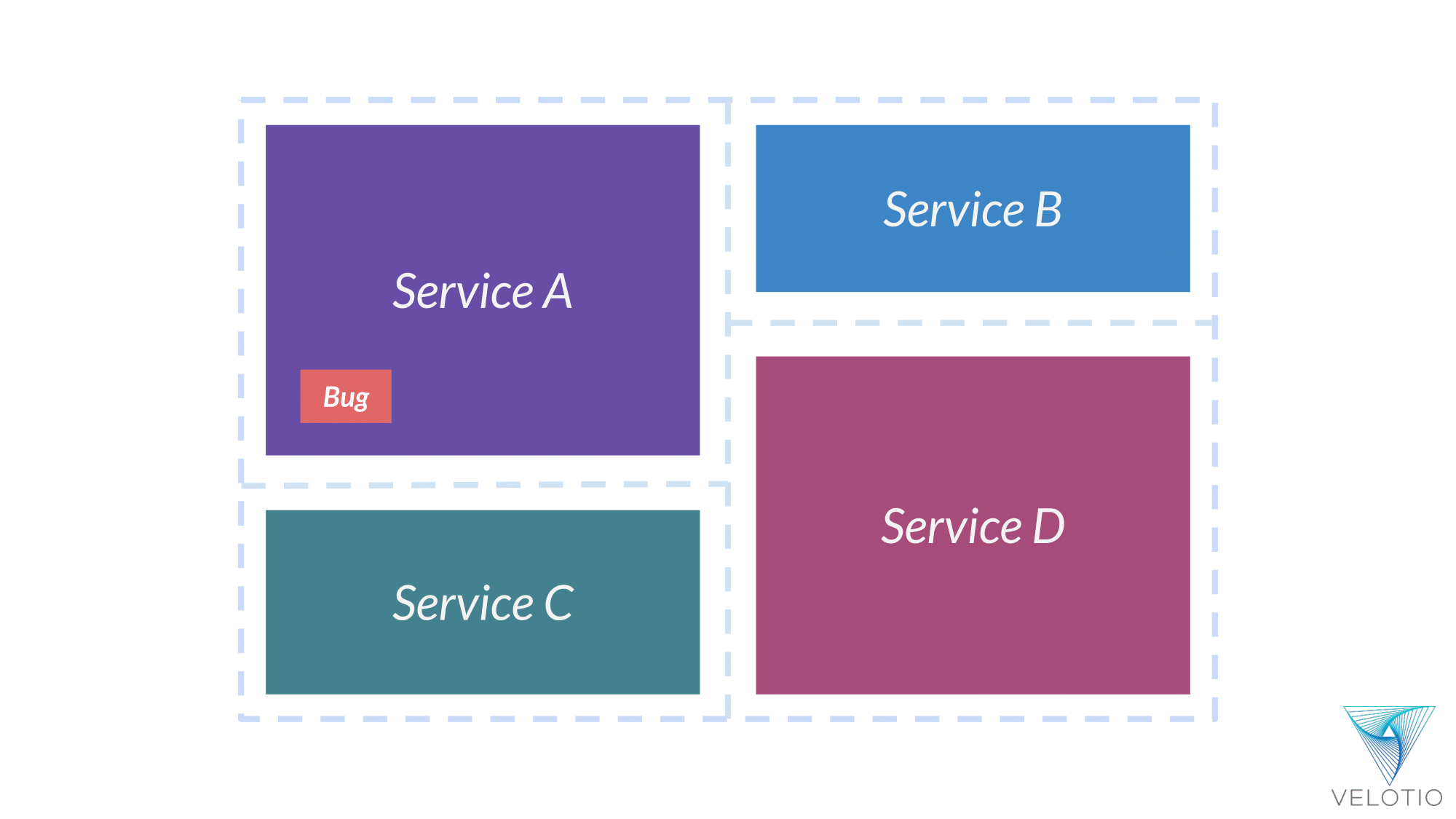 Representational bug in one of service, in this case Service A of our SOA application