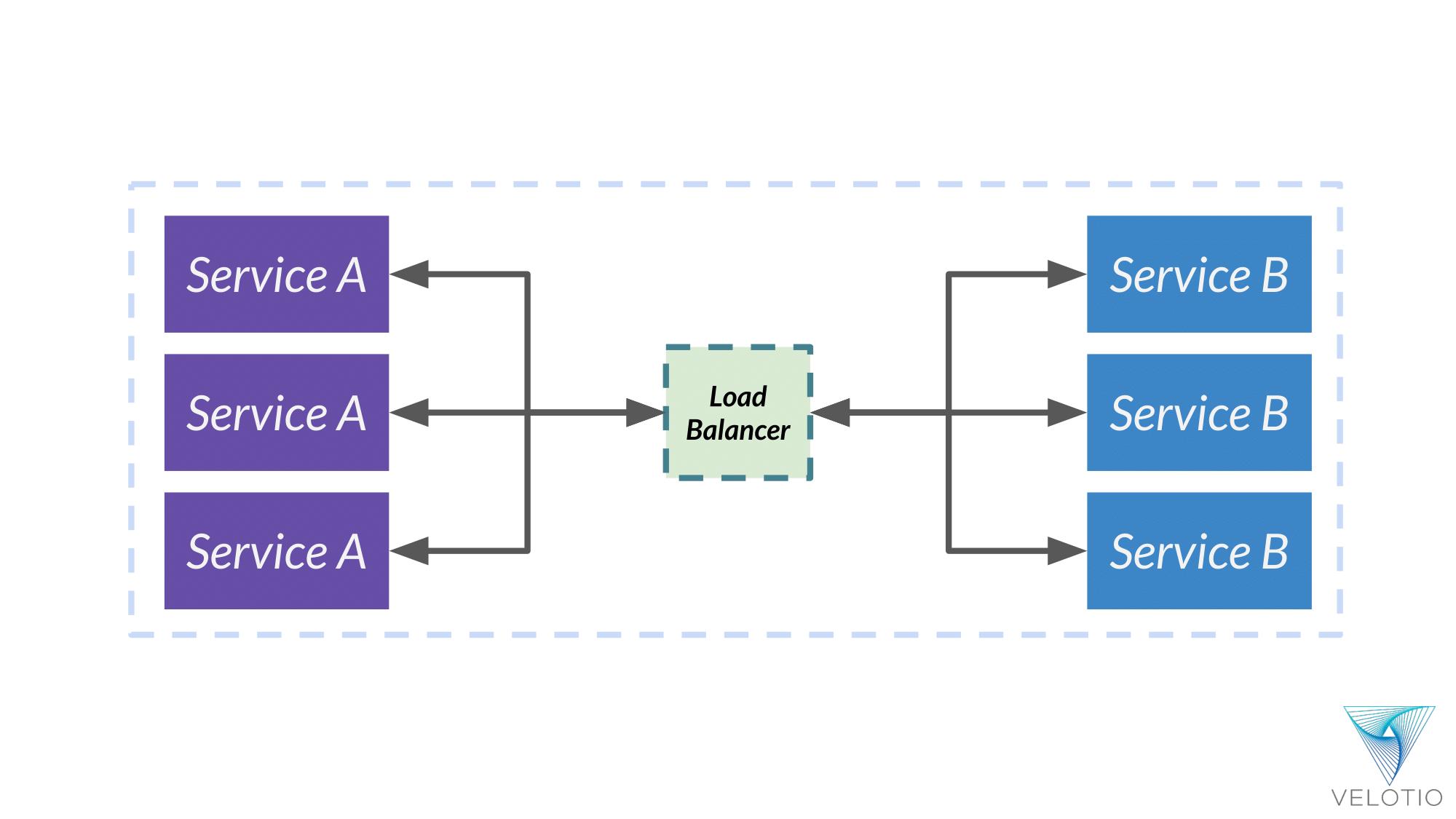 Load balancers allow communication between multiple instances of same service
