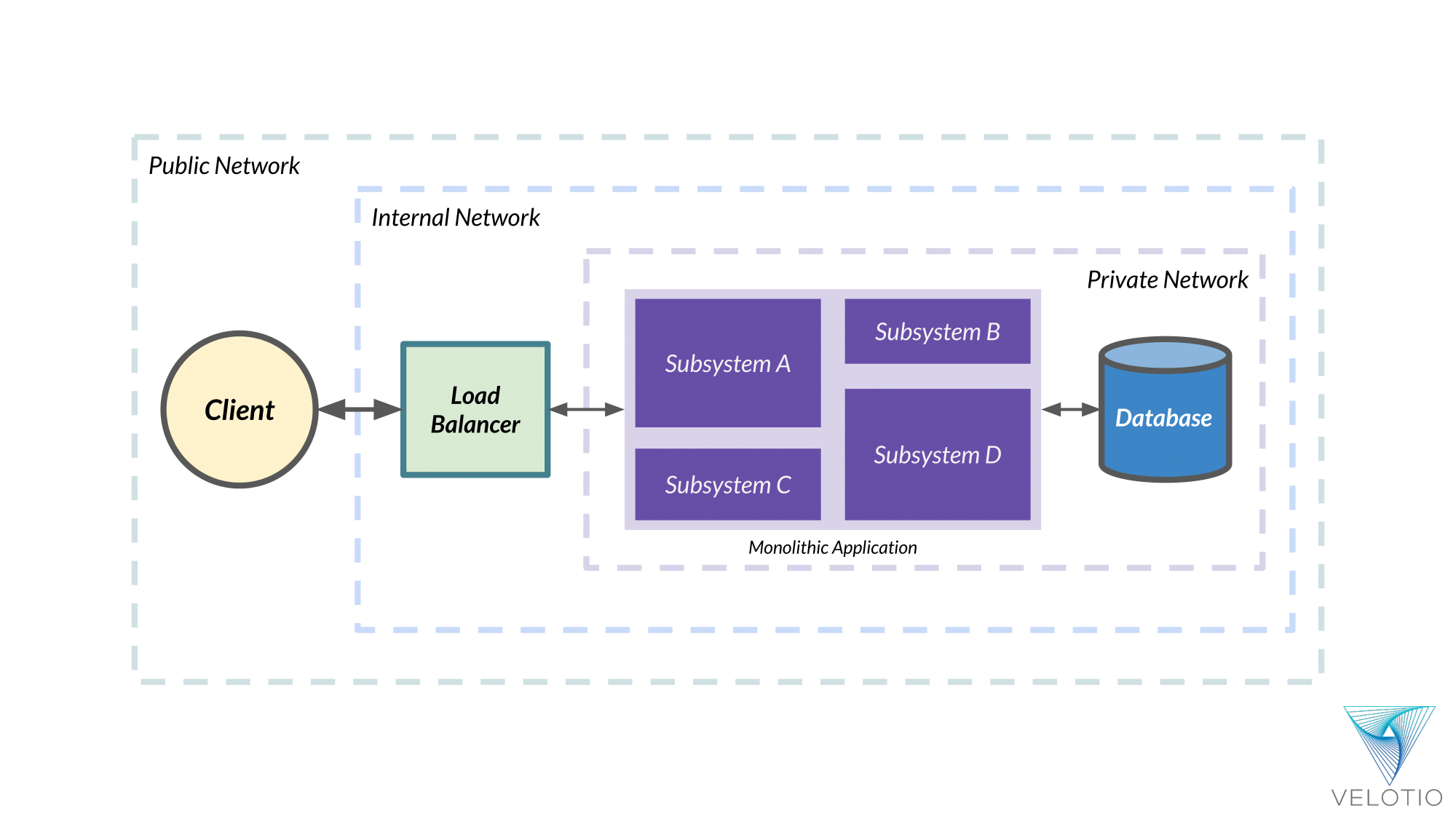 Different network zones in typical application