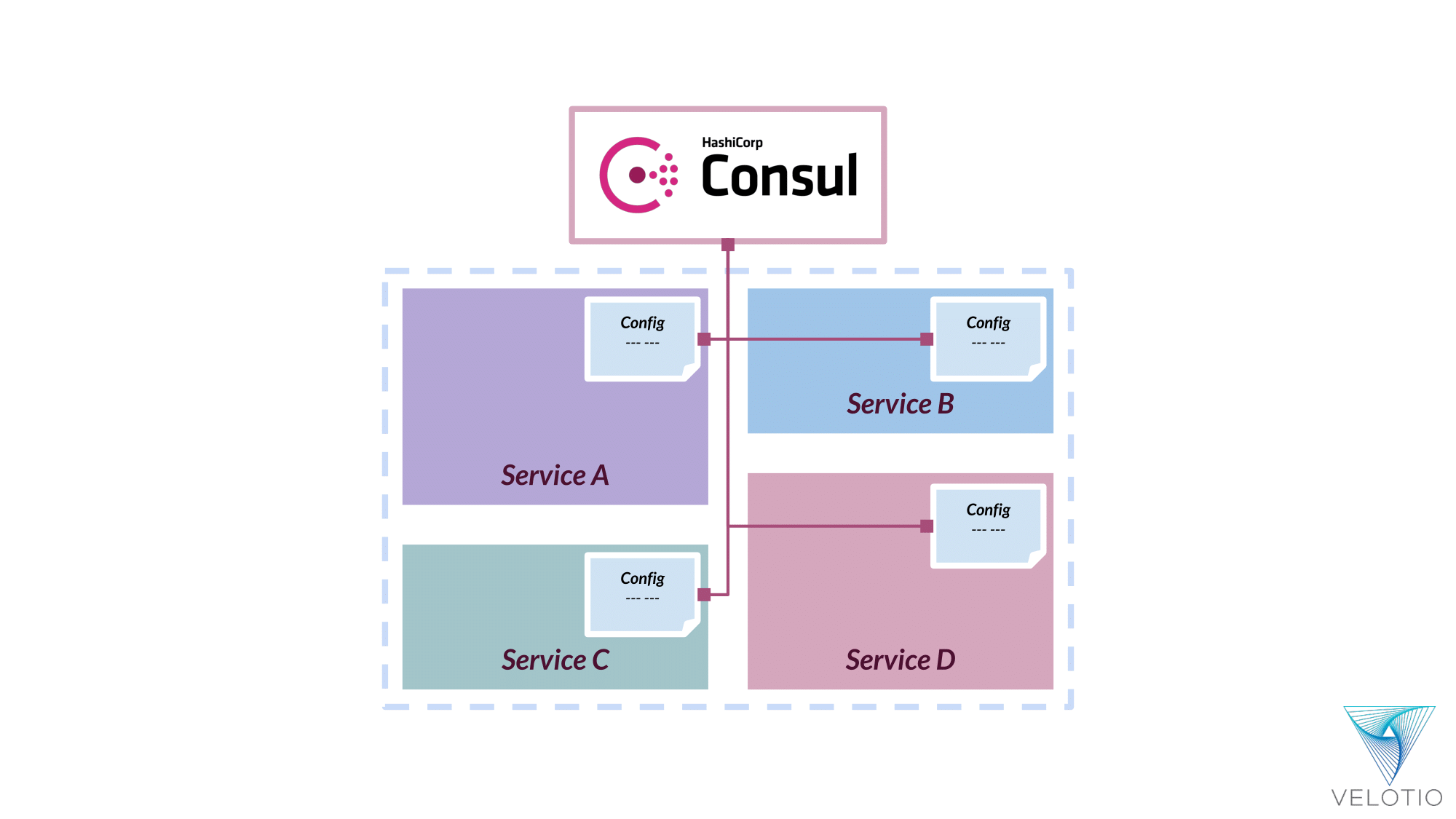 Consul's KV store allows seamless configuration mapping on each service