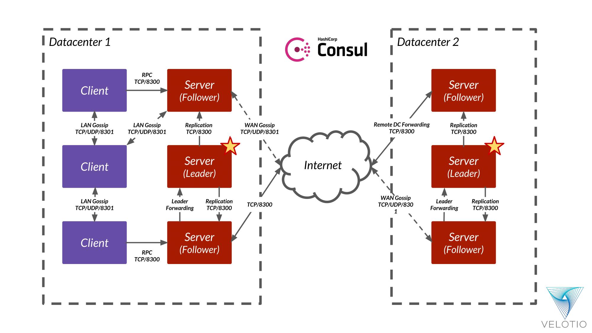 Basic Architecture of Consul