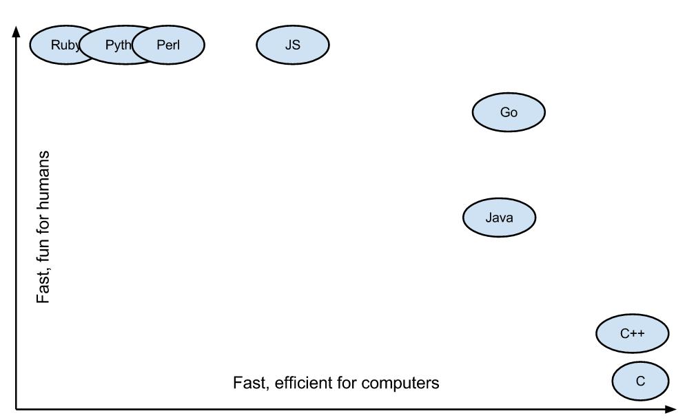 Performance of Server-side stack