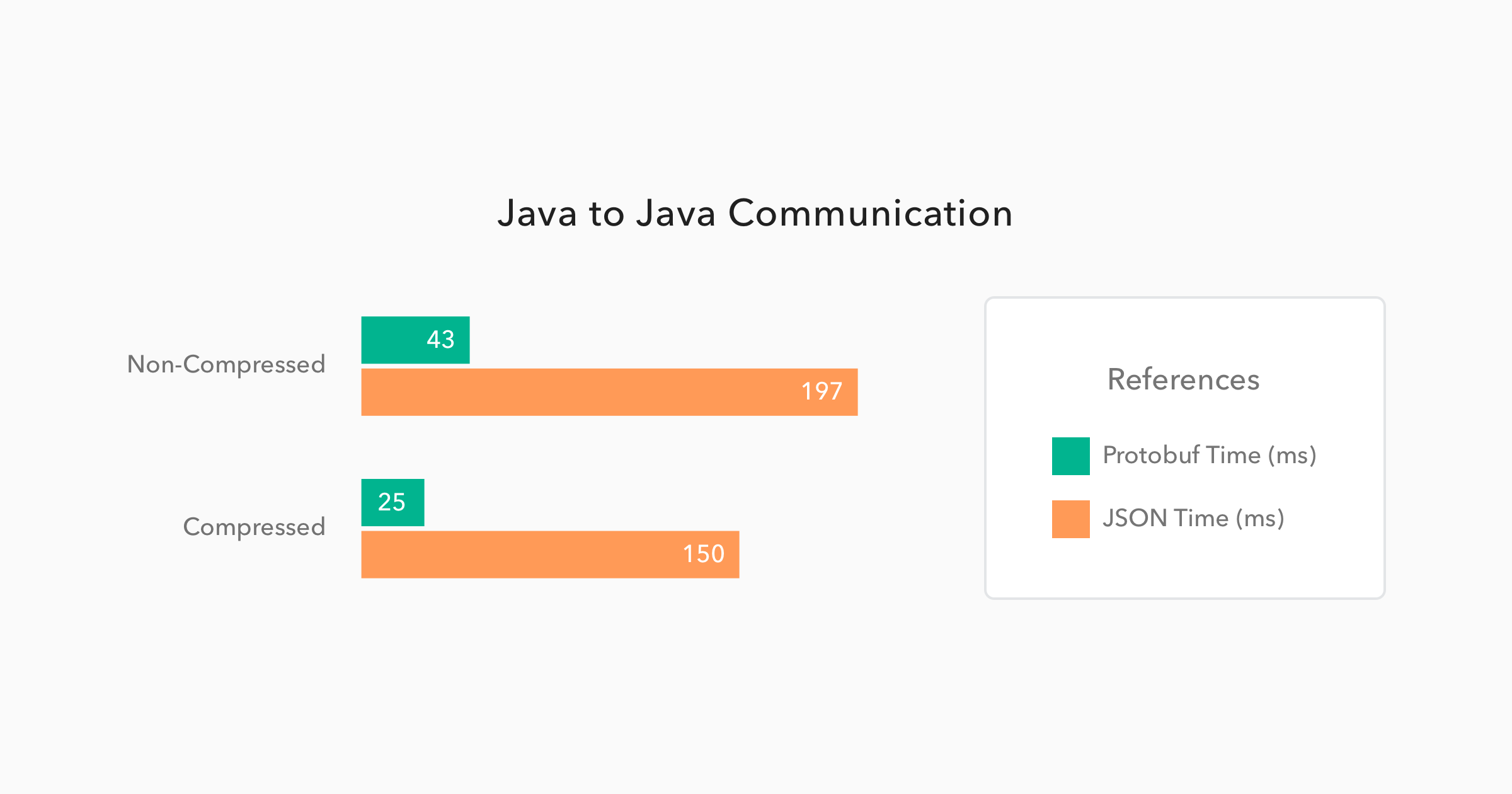 Java to Java Communication