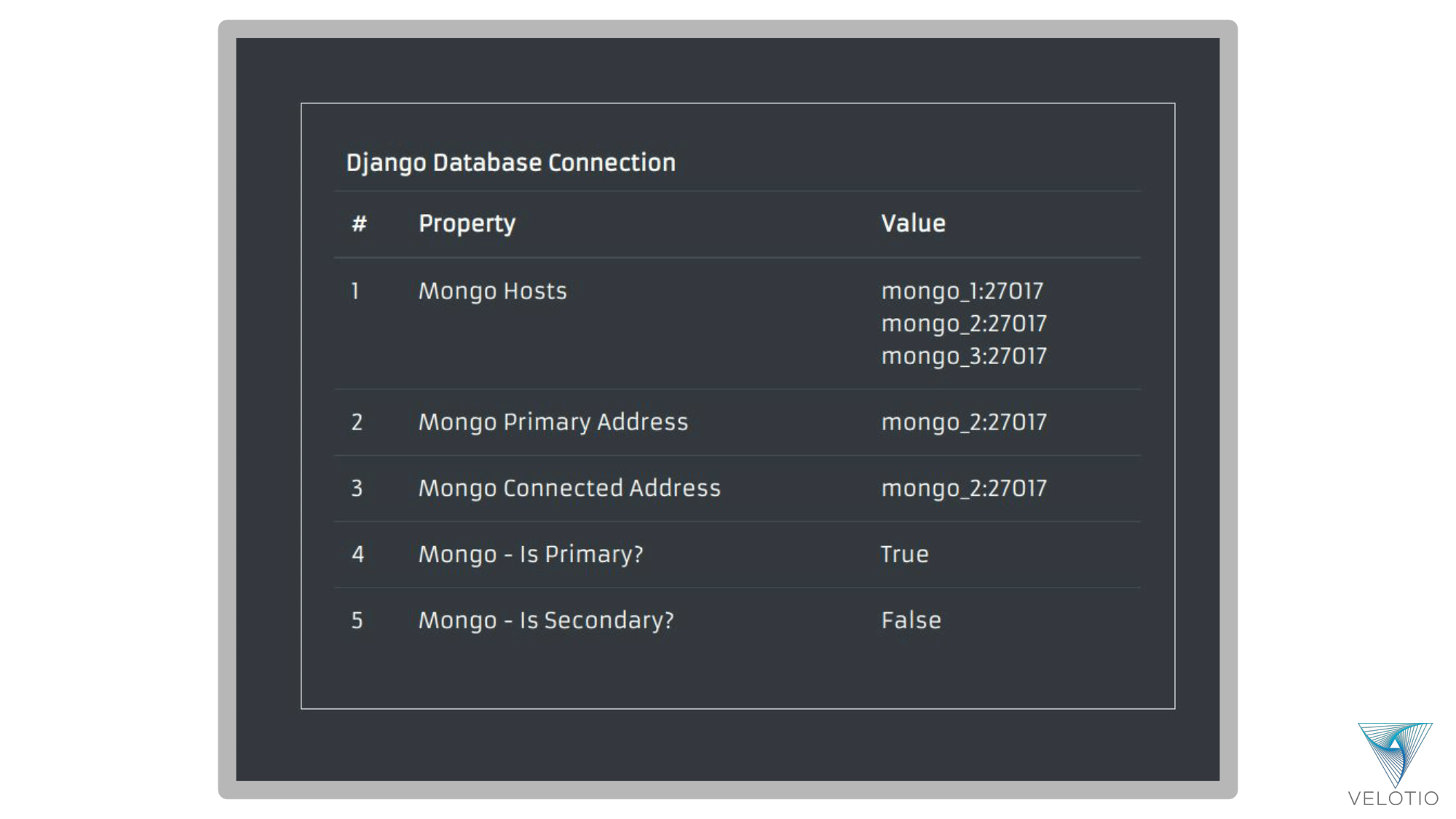 Django Web Application renders the MongoDB connection status