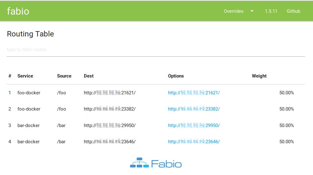 Checking Fabio Routes