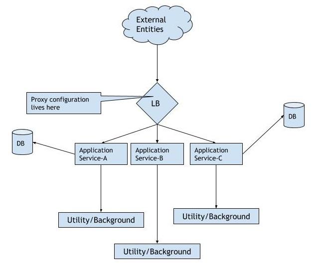 Simple Multi-tier Application
