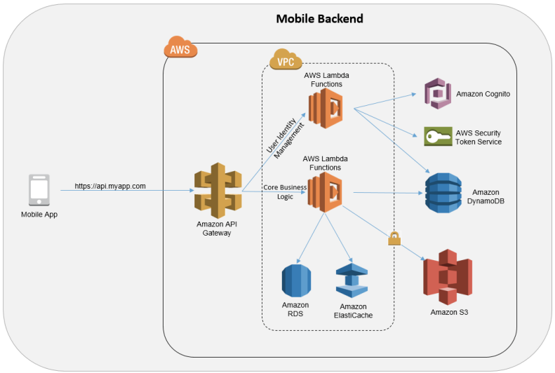 Mobile Backend Architecture