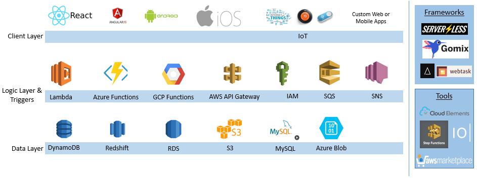 Serverless Platforms