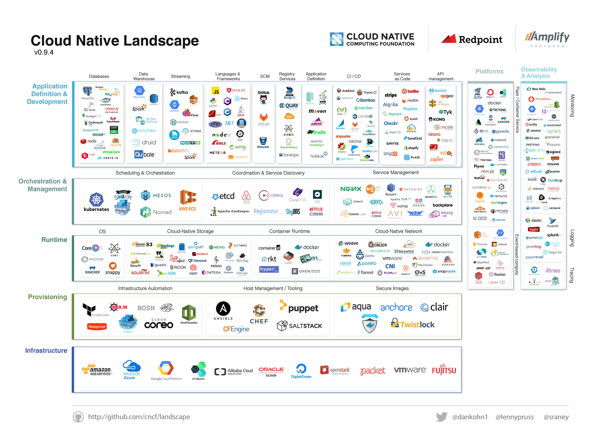 Cloud Native Landscape