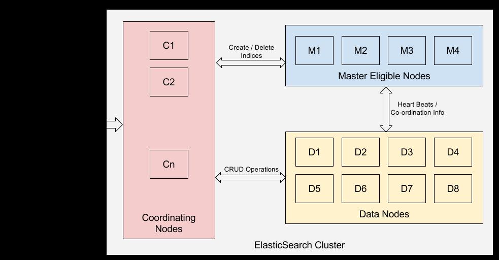 Elasticsearch Components