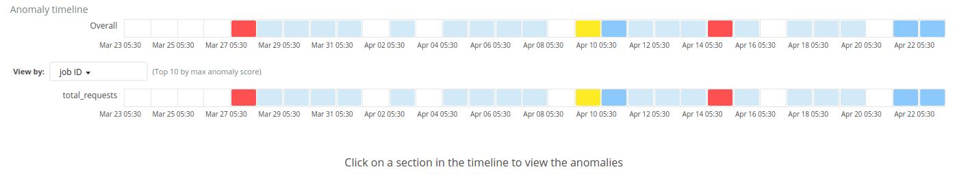 Server metrics anomalies
