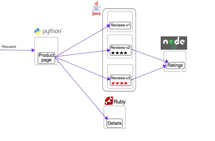 Istio Application Architecture