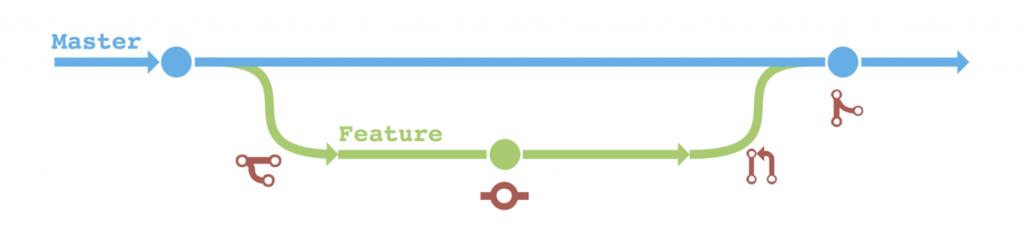 Jenkins X Processes