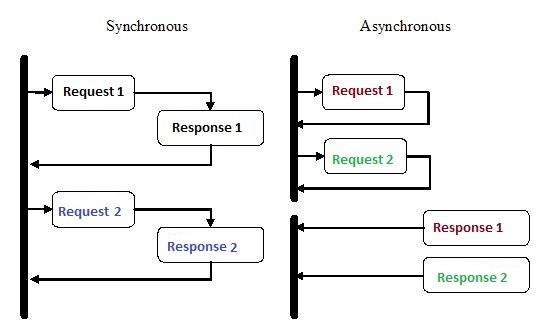 Synchronous vs Asynchronous programming