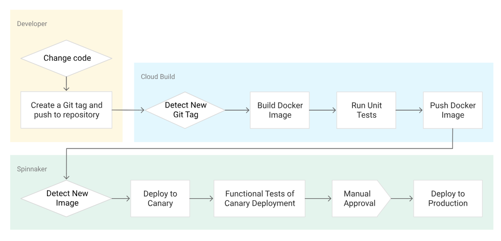 Spinnaker Application Delivery Pipeline
